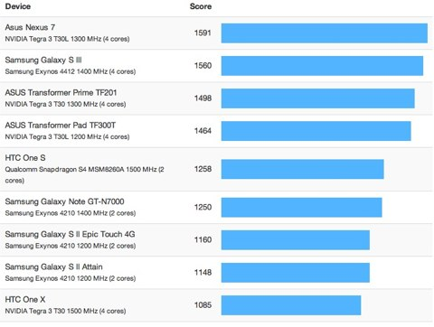 geekbench-iphone-5