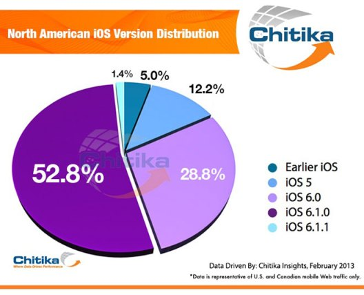 chitika-ios-6-1-1-adoption
