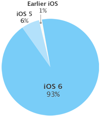 iOS-adoption