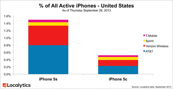 iPhone-5s-iPhone-5c-ratio-2