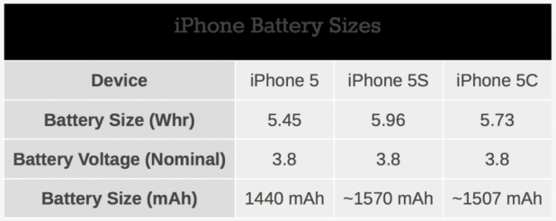 iphone 5s and iphone 5c battery