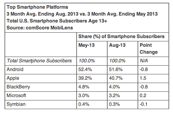 comScore-iOS-android-august