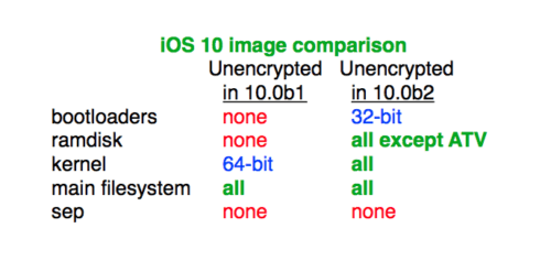 iOS-10-beta-2-unencrypted-musclenerd