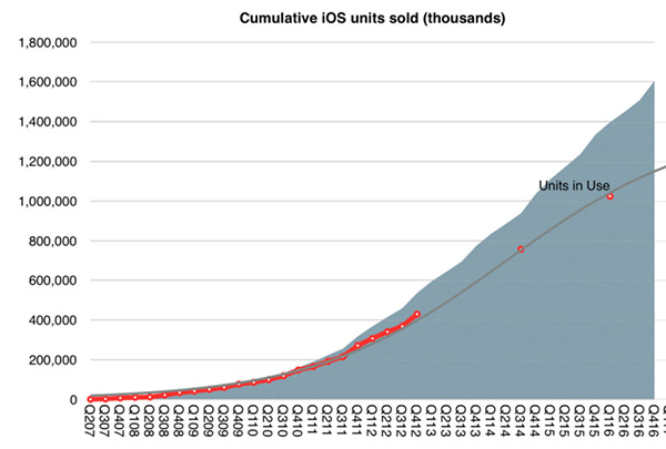iOS-units-sold