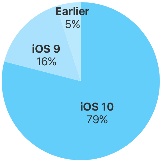 iOS-10-adoption-79-percent