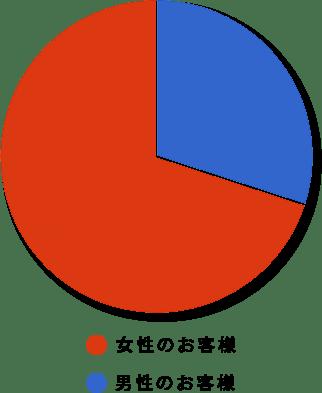 男女比率グラフ