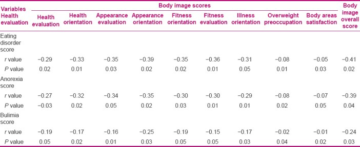Table 2: Relationship between overall mean score of body image and mean score of each dimension with the scores of eating disorder, anorexia, and bulimia in the cancer patients