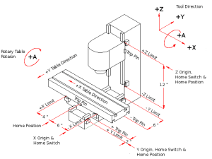 Mill & Lathe Coordinate System  ijohnsen Info