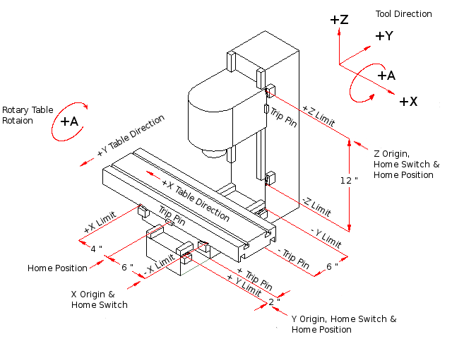 Milling Machine Configuration