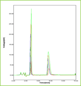 Figure 10: Overlain Chromatograms of serial dilutions of STG and PIO in optimized chromatographic conditions