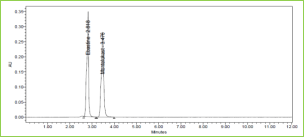 Figure 11: Chromatogram showing Acid degradation