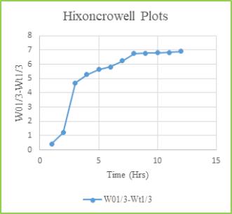 Figure: 12 Hixoncrowell Plots