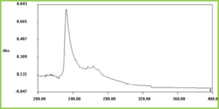 Fig 2: Wavelength of maximum absorption of Sultamiciilin Tosylate