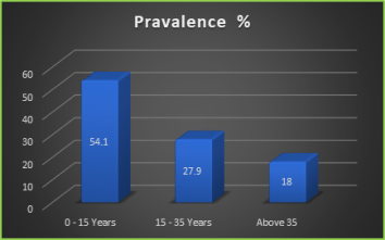 Figure 2: Prevalence of gastrointestinal parasitic infection according to age group