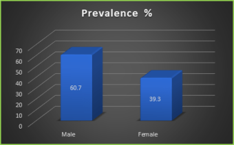 Figure 3: Prevalence of gastrointestinal parasitic infection according to gender