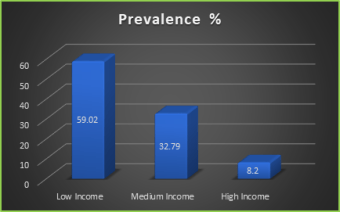 Figure: 4 Prevalence of gastrointestinal parasitic infection according to economic status