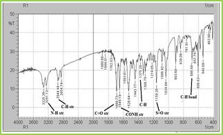 Figure: 1 FT-IR Spectra of Pure Glipizide