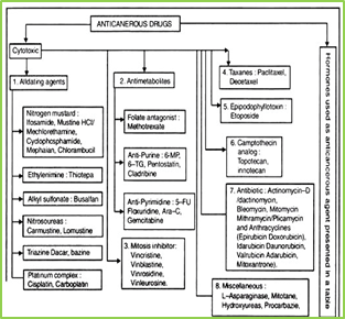 Figure. 5: Chemical classification of Anti-cancer Agent