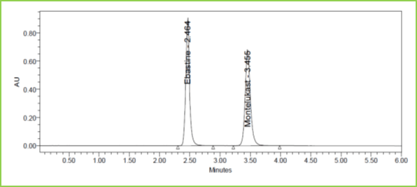 Figure 7: Accuracy 100% Chromatogram of Ebastine and Montelukast