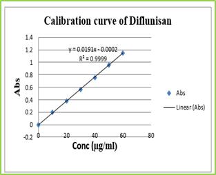 Figure 1: Standard curve of Diflunisal