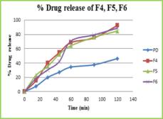 Figure 3: Dissolution profile of Solid dispersion pure drug F4, F5, F6