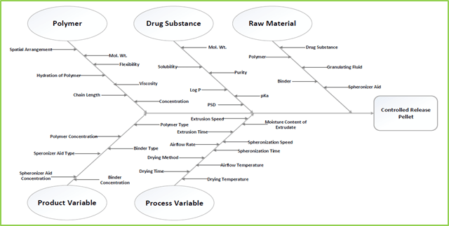Figure: 1 Ishikawa Fish-Bone Diagram for Formulation and Process Variable of Mucoadhesive Pellets