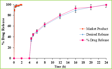 Figure: 8 Comparative Dissolution Profile of Compression-Coated Table, Desired Release Profile and Market Product