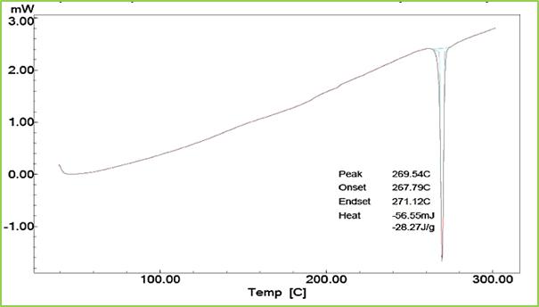 Figure: 3 DSC Thermogram of (A) Telmisartan drug