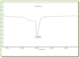 Figure 5c.: DSC thermogram of Soluplus