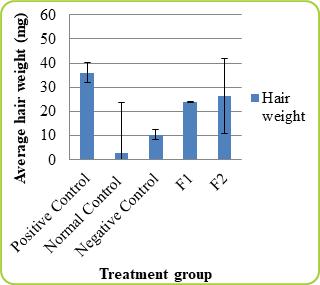 Formulation of Hair Tonic of Meniran (Phyllanthus niruri L