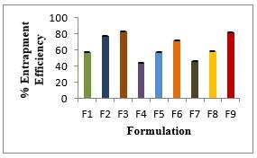 Figure No. 07: % Entrapment Efficiency of formulation F1-F9