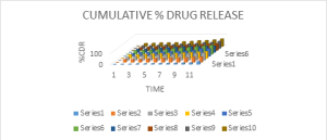 Fig 14: Comparison of drug release of different batches