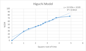 Fig 17: Higuchi Model Release kinetics of optimized batch (GMF 5)