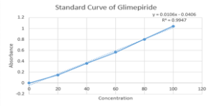 Fig 7: Standard curve of Glimepiride