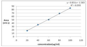 Figure: 1 Calibration curve of 7-Chloro-1-methyl-5-phenyl-3H-1,4-Benzodiazepin-2-one