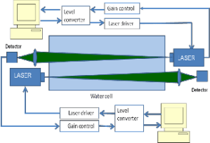 Comparison of Underwater Laser Communication System with Underwater Acoustic Sensor Network