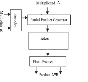 Performance Analysis of Modified Booth Multiplier with use