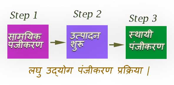 Registration-process-of-laghu-udyog