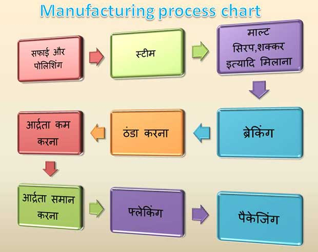 Manufacturing-process-of Corn Flakes in-hindi