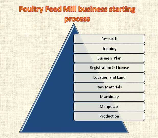 Poultry feed mill business starting-process