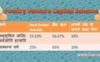Poultry-venture-capital-fund-scheme (PVCF)