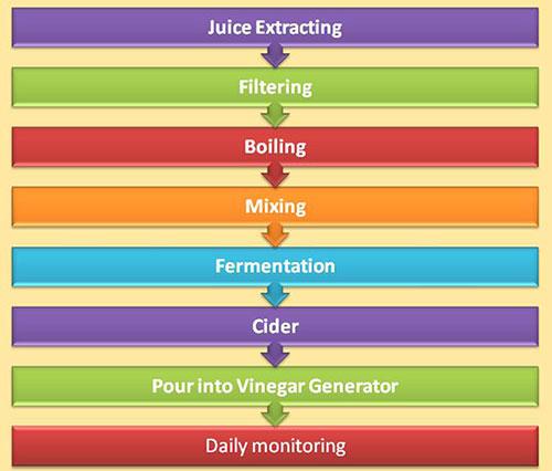 Vinegar-manfacturing-process