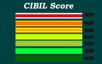 CIBIL-Score-kaise-Check-kare