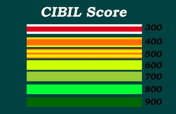 CIBIL Score kaise-Check-kare