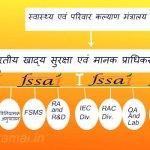 FSSAI-Information-in-Hindi