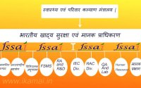 FSSAI-Information-in-Hindi