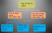 GST-basic-information-in-hindi