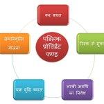 Public-provident-fund-scheme-in-hindi
