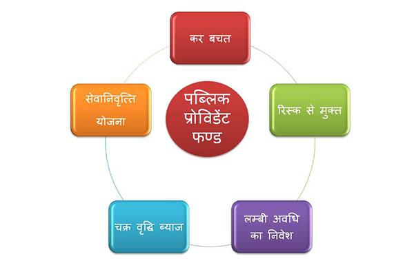 Public Provident Fund scheme-in-hindi