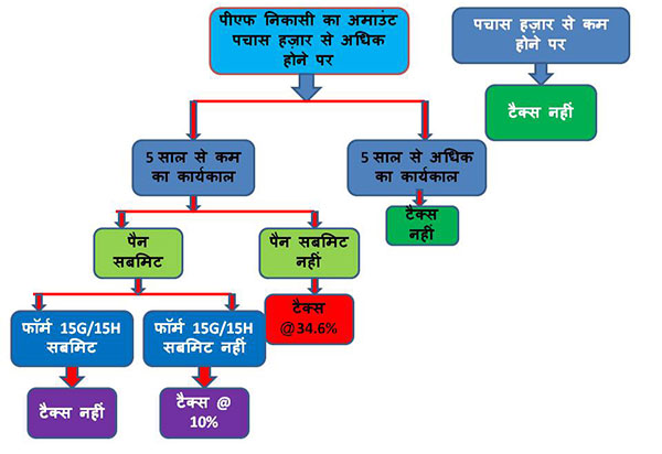 tax on epf withdrawal flowchart in hindi